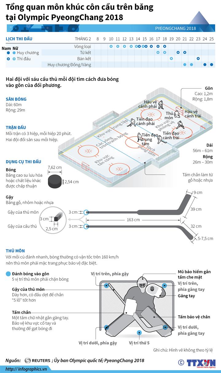 Tổng quan môn khúc côn cầu trên băng tại Olympic PyeongChang 2018