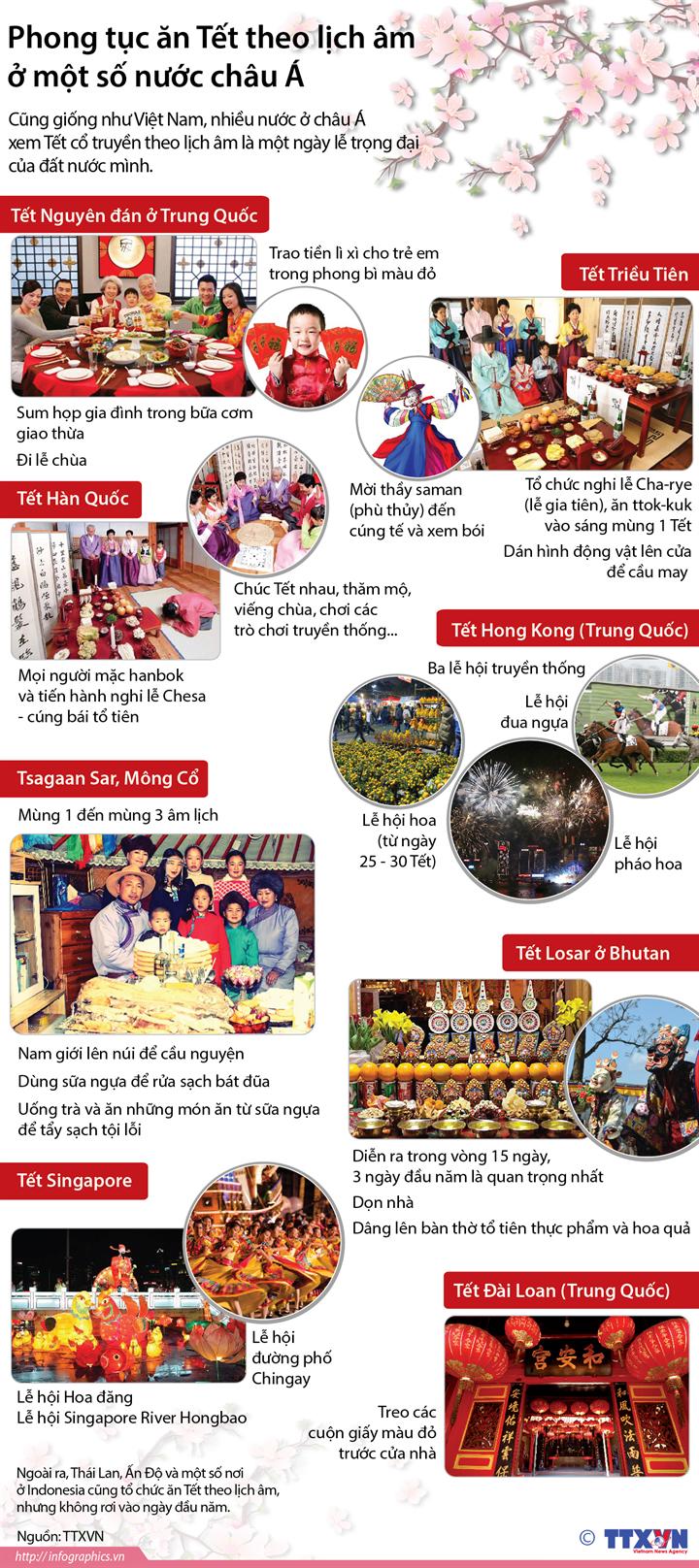 Phong tục ăn Tết theo lịch âm ở một số nước châu Á
