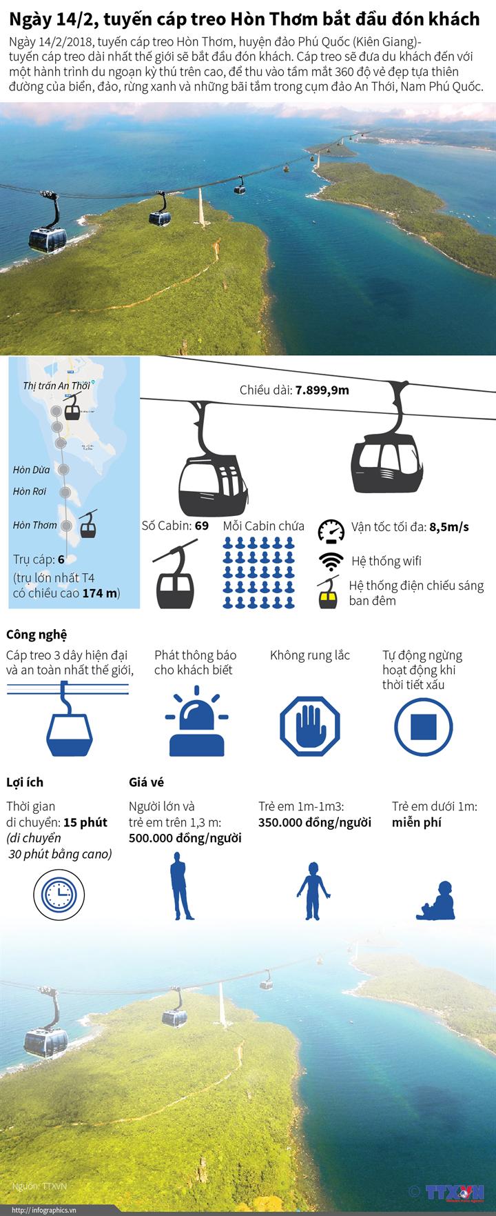 Ngày 14/2, tuyến cáp treo Hòn Thơm bắt đầu đón khách
