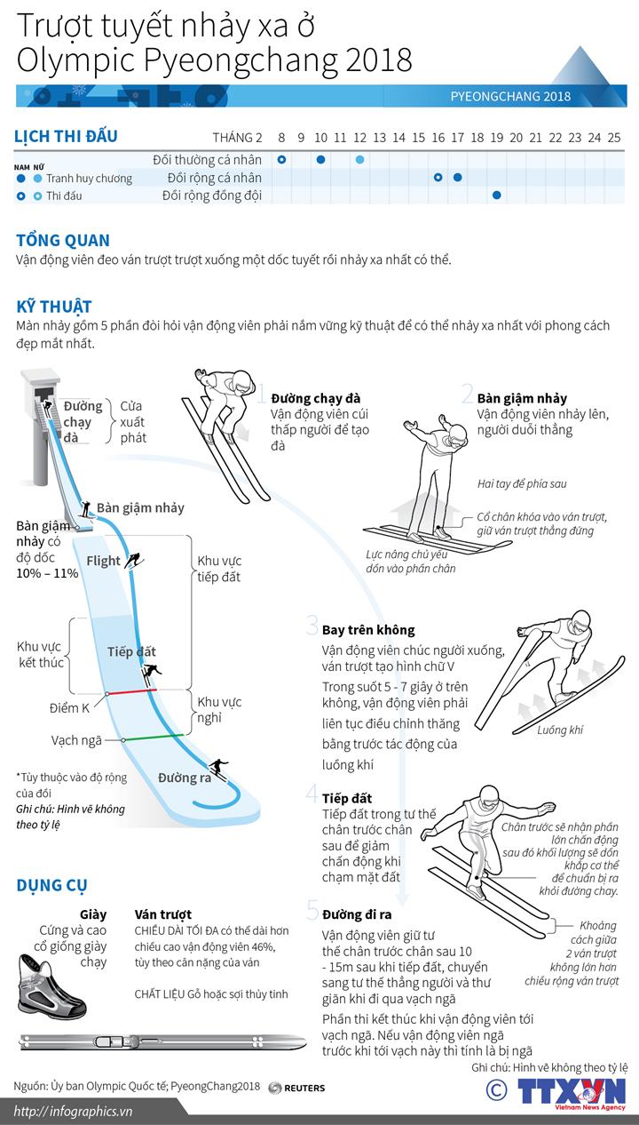 Trượt tuyết nhảy xa ở Olympic Pyeongchang 2018