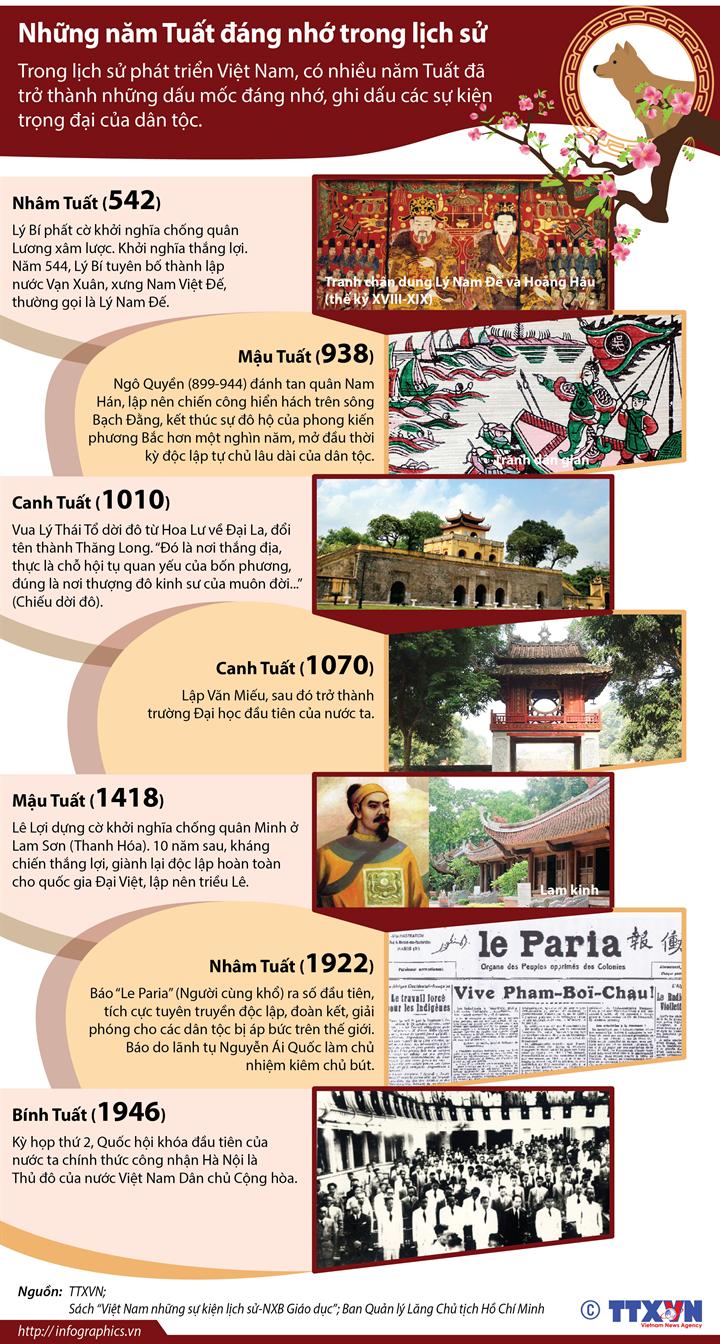 Những năm Tuất đáng nhớ trong lịch sử