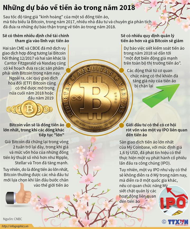 Những dự báo về tiền ảo trong năm 2018