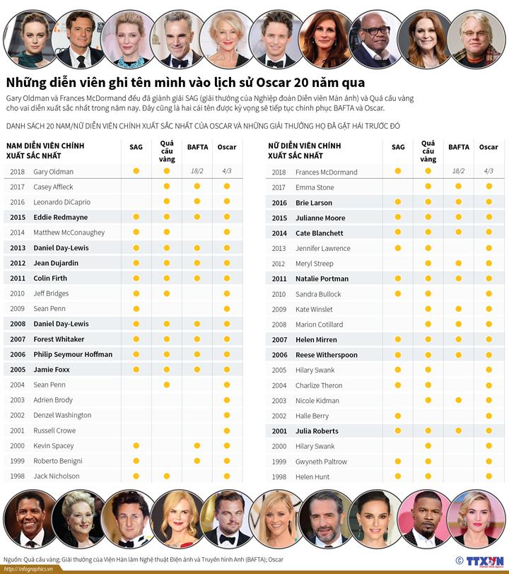 Những diễn viên ghi tên mình vào lịch sử Oscar 20 năm qua