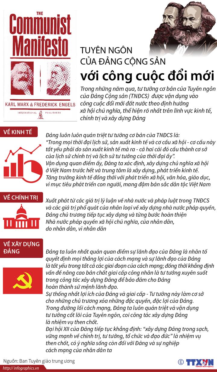 Tuyên ngôn của Đảng Cộng sản với công cuộc đổi mới