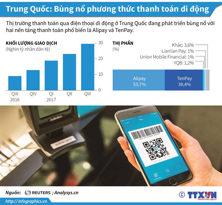 Trung Quốc: Bùng nổ phương thức thanh toán di động