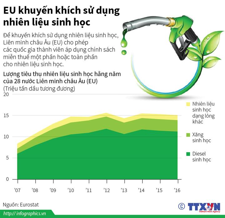 EU khuyến khích sử dụng nhiên liệu sinh học
