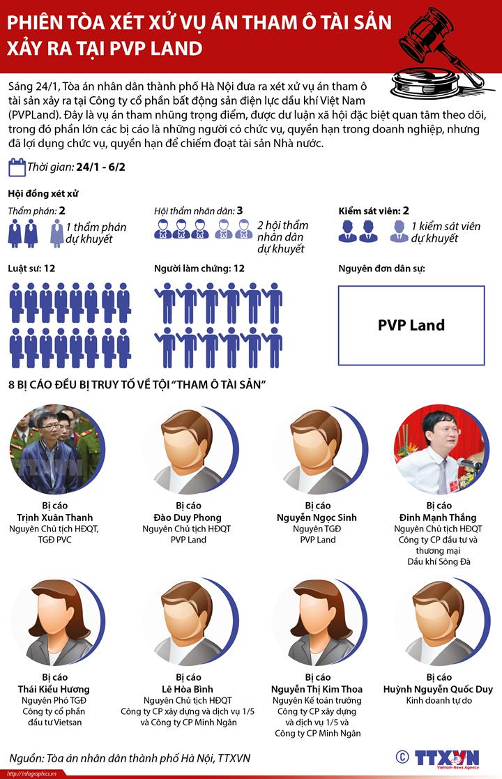 Phiên tòa xét xử vụ án tham ô tài sản xảy ra tại PVP Land