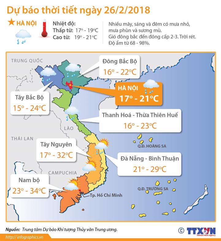 Dự báo thời tiết ngày 26/02/2018: Bắc Bộ có mưa phùn và sương mù