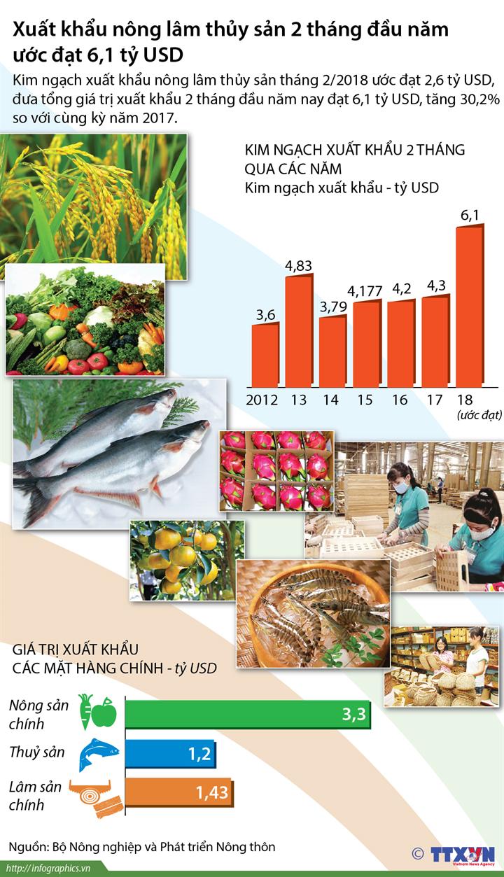 Xuất khẩu nông lâm thủy sản 2 tháng đầu năm đạt 6,1 tỷ USD