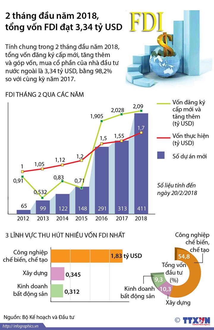 2 tháng đầu năm 2018, tổng vốn FDI  đạt 3,34 tỷ USD