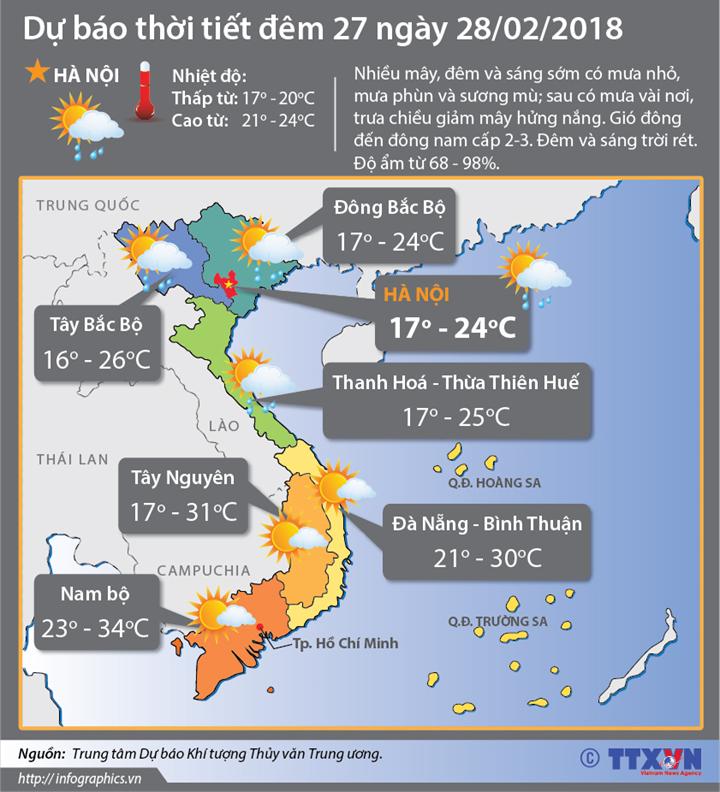 Dự báo thời tiết đêm 27 ngày 28/2/2018: Bắc Bộ trưa chiều giảm mây hửng nắng