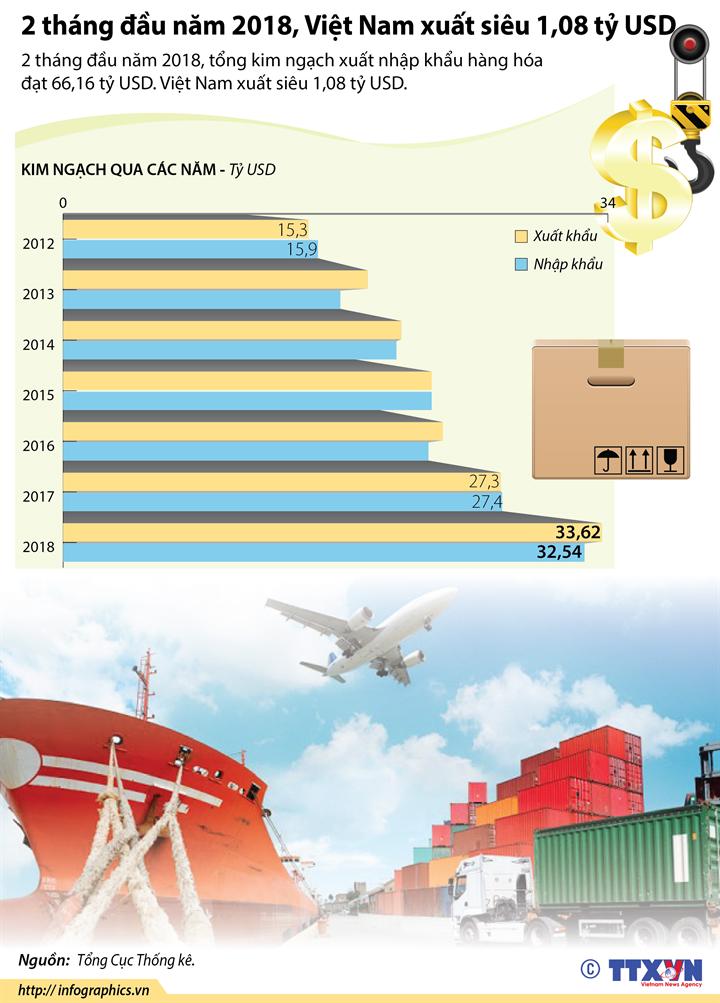 2 tháng đầu năm 2018, Việt Nam xuất siêu 1,08 tỷ USD