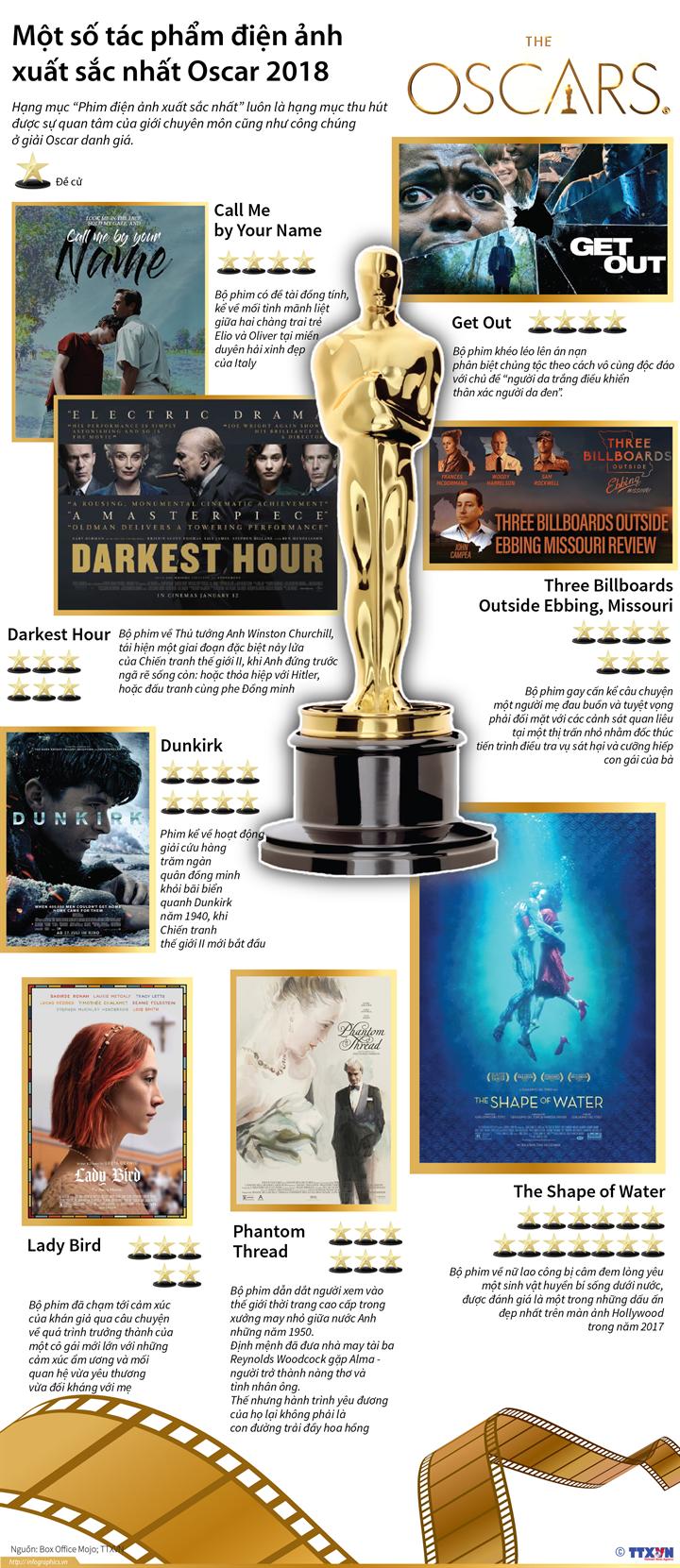 Một số tác phẩm điện ảnh xuất sắc nhất Oscar 2018