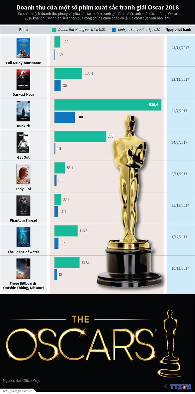 Doanh thu của một số phim xuất sắc tranh giải Oscar 2018