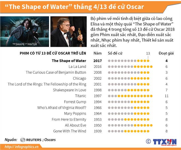 """""""The Shape of Water"""" thắng 4/13 đề cử Oscar"""