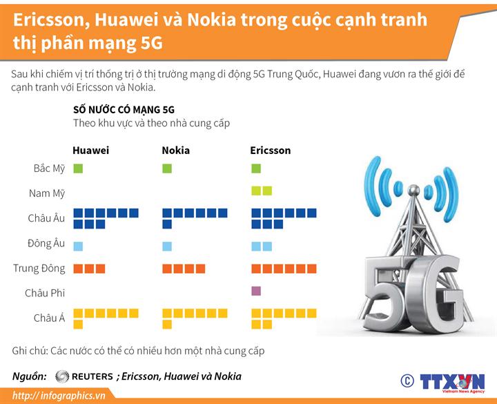 Ericsson, Huawei và Nokia trong cuộc cạnh tranh thị phần mạng 5G