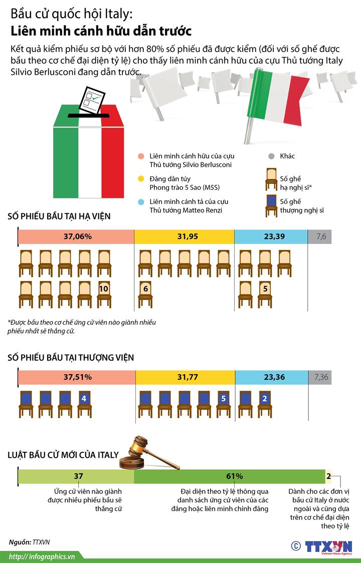 Bầu cử quốc hội Italy: Liên minh cánh hữu dẫn trước