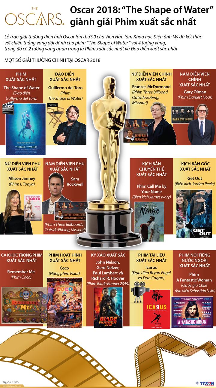 """Oscar 2018: """"The Shape of Water"""" giành giải Phim xuất sắc nhất"""