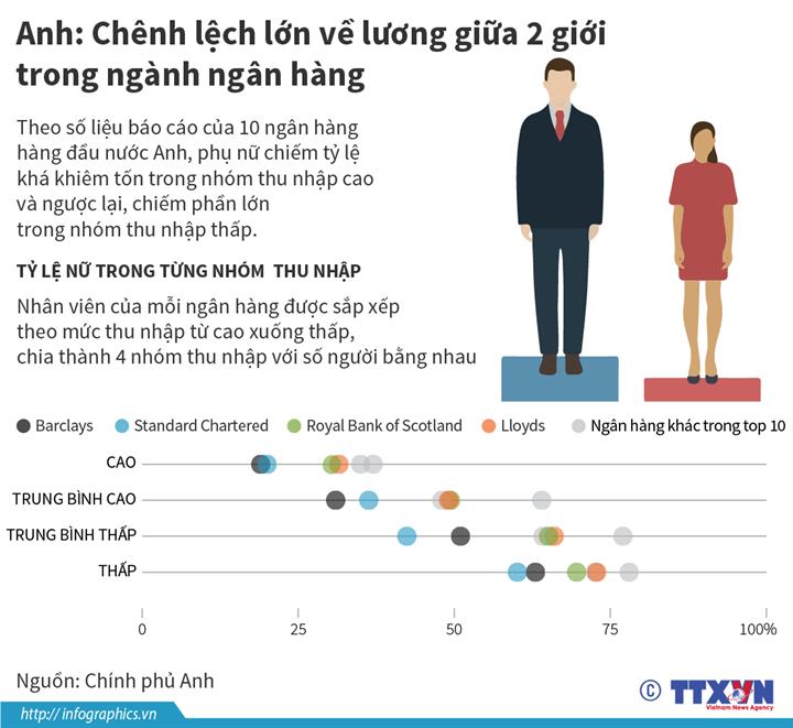 Anh: Chênh lệch lớn về lương giữa 2 giới trong ngành ngân hàng