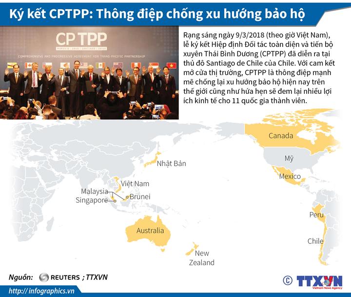 Ký kết CPTPP: Thông điệp chống xu hướng bảo hộ