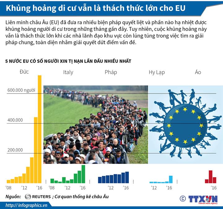 Khủng hoảng di cư vẫn là thách thức lớn cho EU