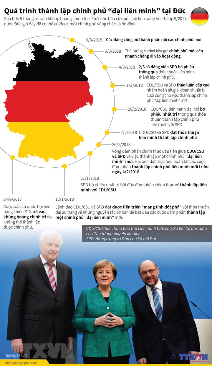 """Quá trình thành lập chính phủ """"đại liên minh"""" tại Đức"""