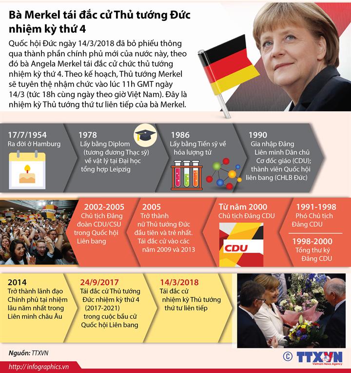 Bà Merkel tái đắc cử Thủ tướng Đức nhiệm kỳ thứ 4