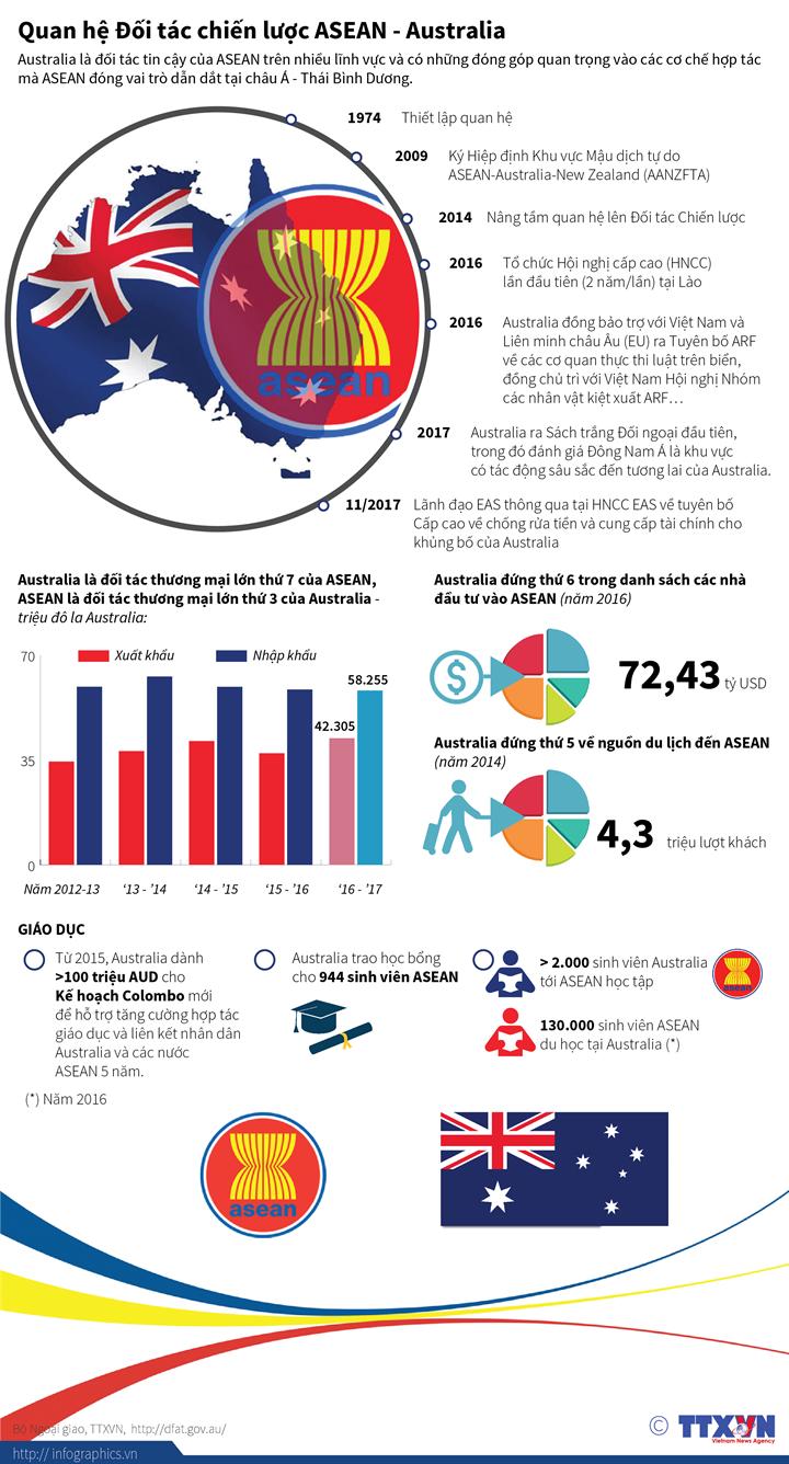 Quan hệ Đối tác chiến lược ASEAN - Australia