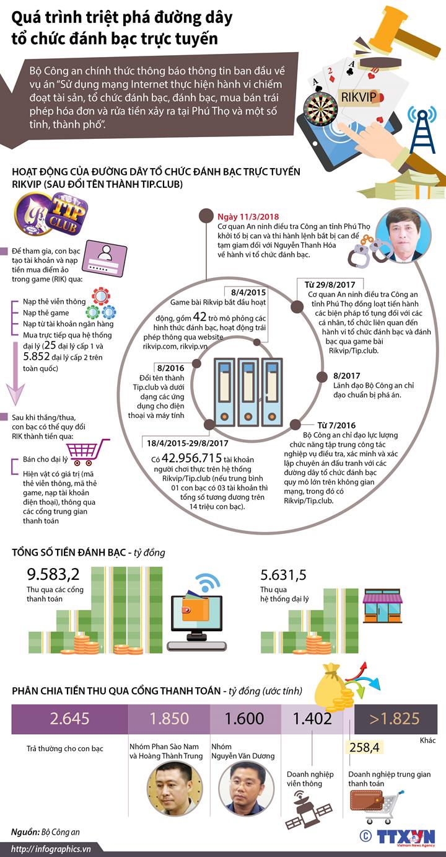 Quá trình triệt phá đường dây tổ chức đánh bạc trực tuyến (Phần 2)