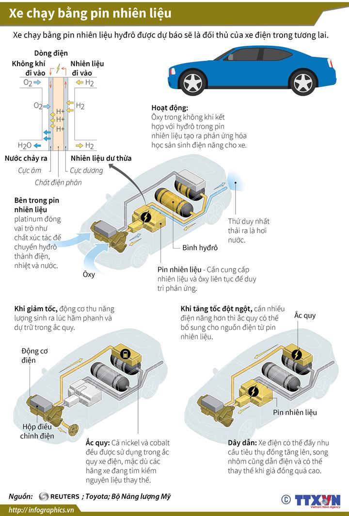 Xe chạy bằng pin nhiên liệu
