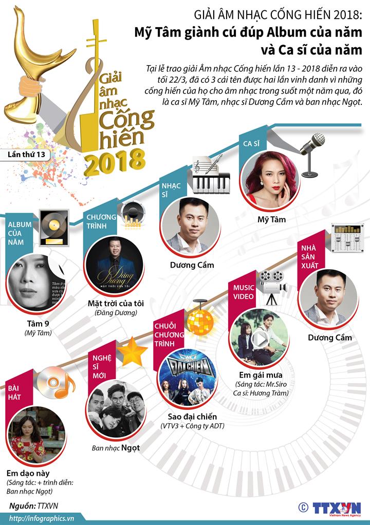 Giải Âm nhạc Cống hiến 2018: Mỹ Tâm giành cú đúp Album của năm và Ca sĩ của năm
