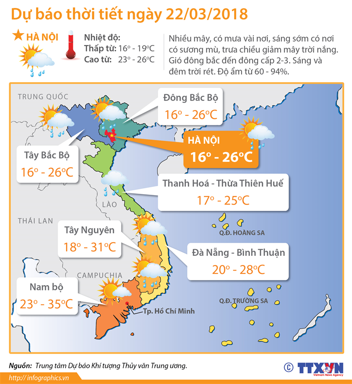 Dự báo thời tiết ngày 22/3: Không khí lạnh suy yếu, cả 3 miền nhiệt độ đều tăng