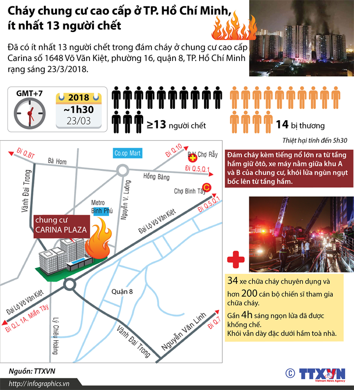 Cháy chung cư cao cấp ở TP. Hồ Chí Minh,  ít nhất 13 người chết