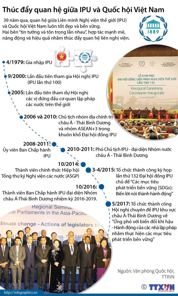 Thúc đẩy quan hệ giữa IPU và Quốc hội Việt Nam