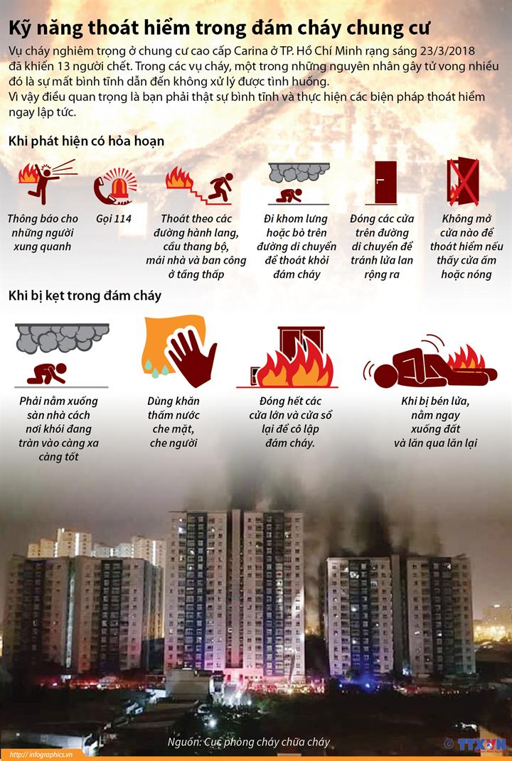 Kỹ năng thoát hiểm trong đám cháy chung cư