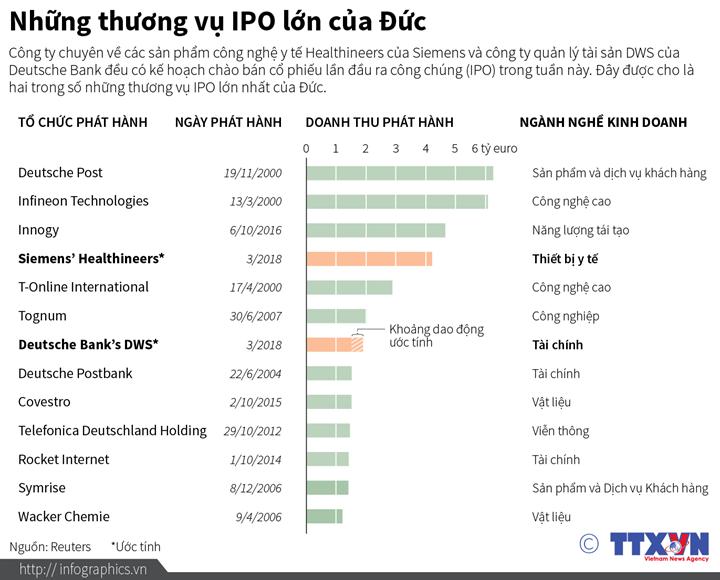 Những thương vụ IPO lớn của Đức