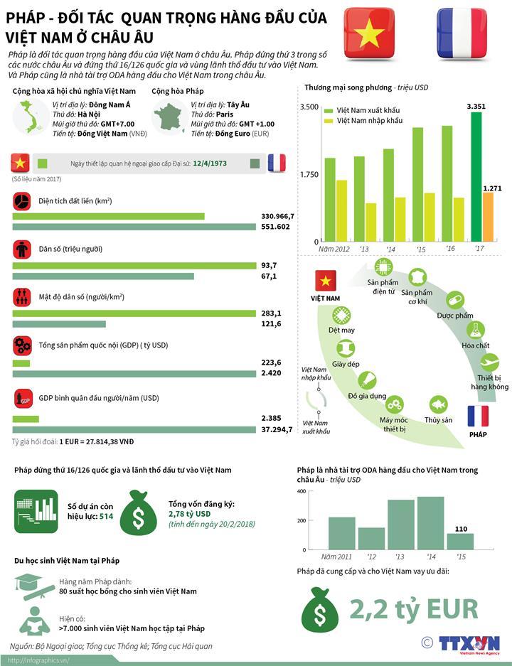 Quan hệ đối tác chiến lược Việt Nam - Pháp