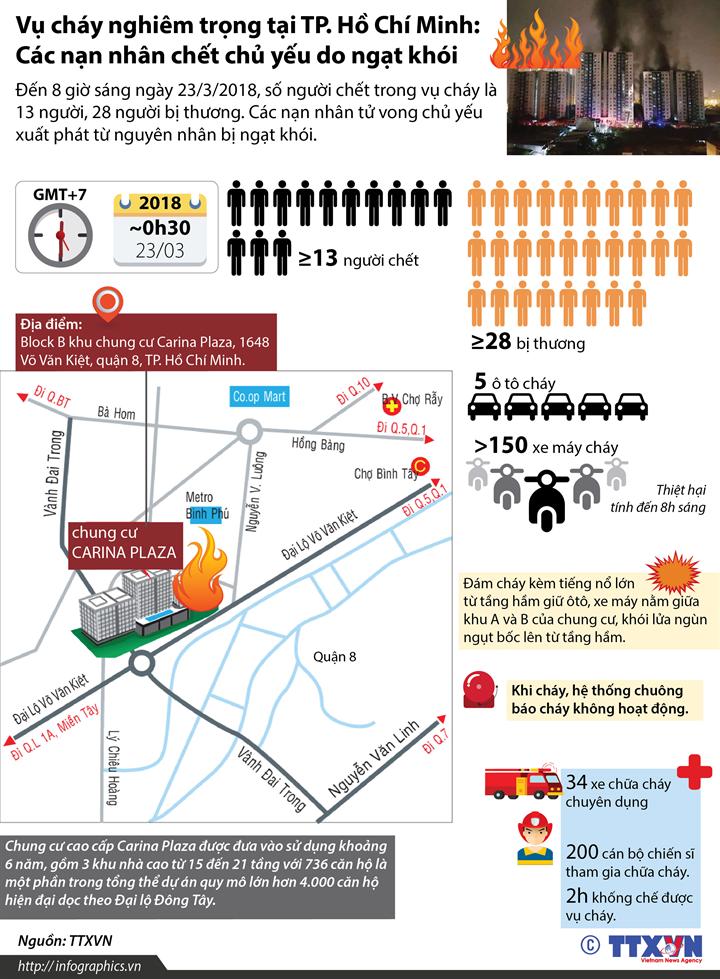 Vụ cháy nghiêm trọng tại TP. Hồ Chí Minh: Các nạn nhân chết chủ yếu do ngạt khói