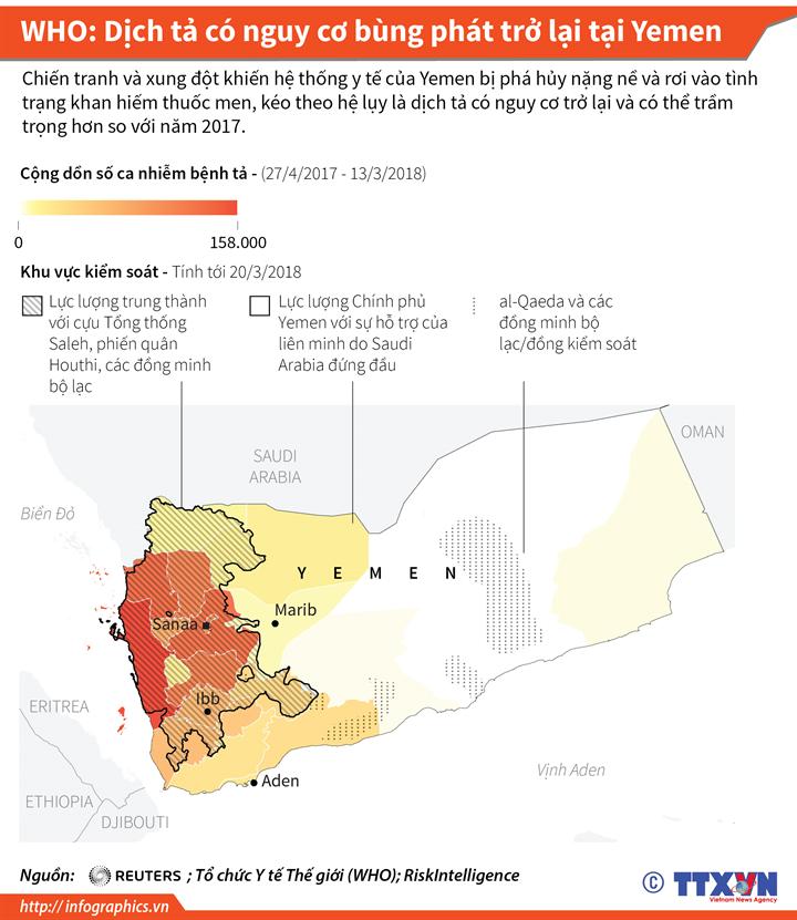 WHO: Dịch tả có nguy cơ bùng phát trở lại tại Yemen