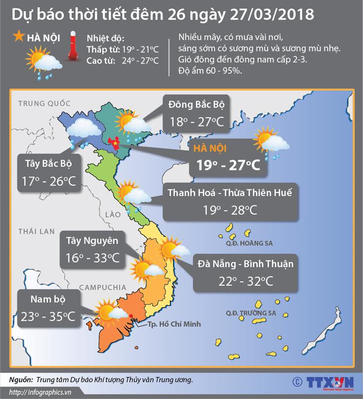 Dự báo thời tiết đêm 26 ngày 27/3: Miền Bắc mưa rào và dông rải rác