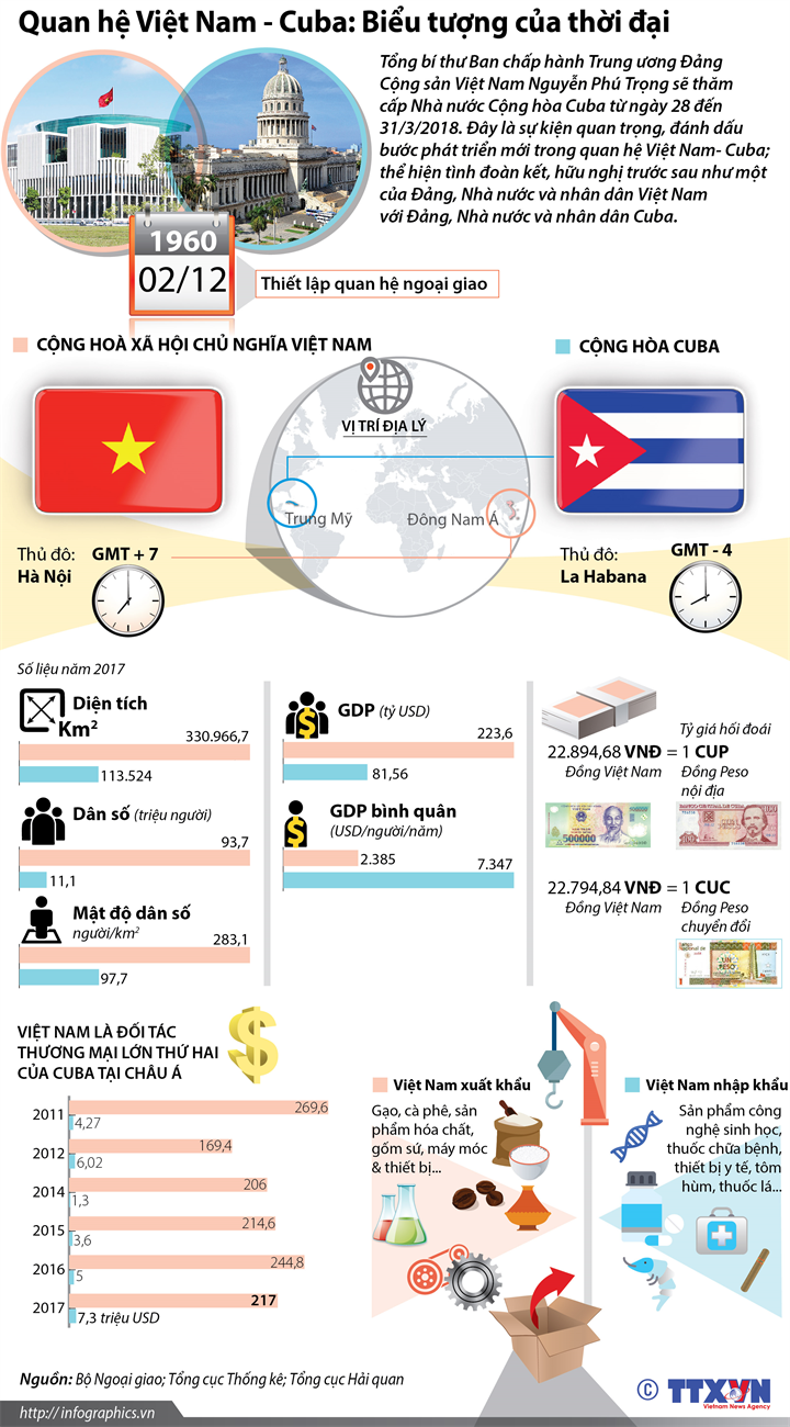 Quan hệ Việt Nam - Cuba: Biểu tượng của thời đại