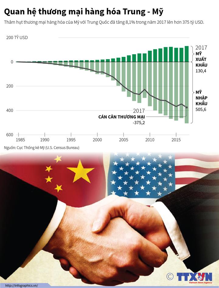 Quan hệ thương mại hàng hóa Trung - Mỹ