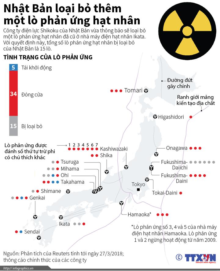 Nhật Bản loại bỏ thêm một lò phản ứng hạt nhân