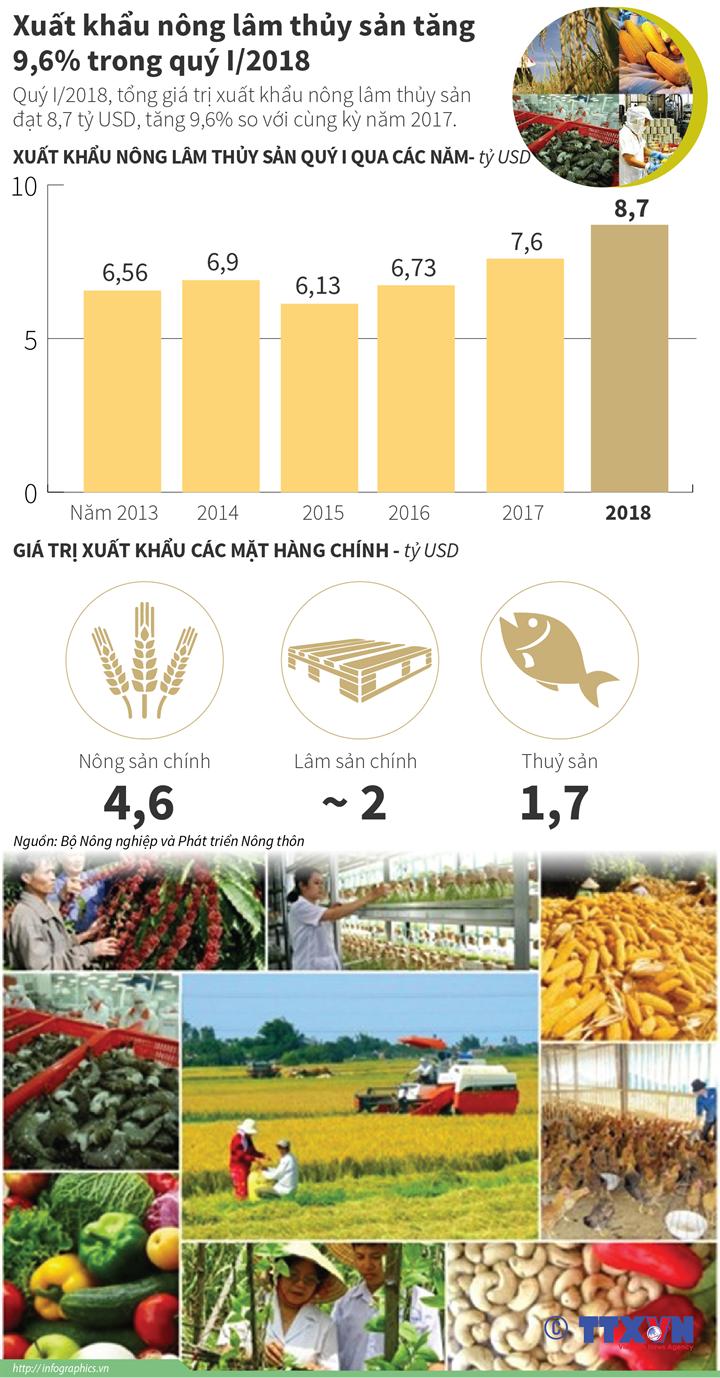 Xuất khẩu nông lâm thủy sản tăng 9,6% trong quý I/2018