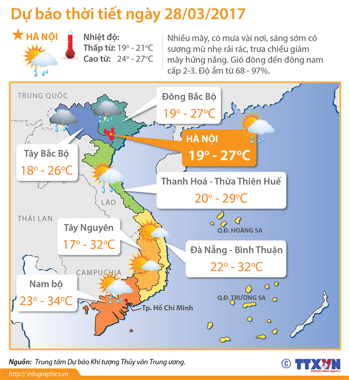 Dự báo thời tiết ngày 28/03/2018: Bắc Bộ có mưa diện rộng