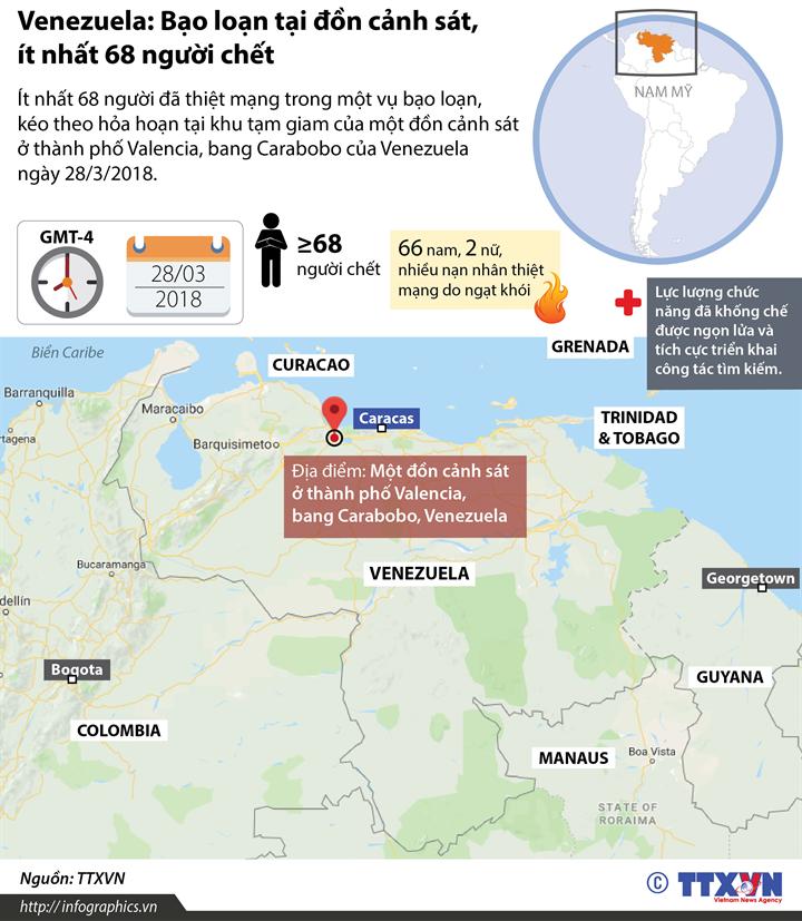Venezuela: Bạo loạn tại đồn cảnh sát, ít nhất 68 người chết