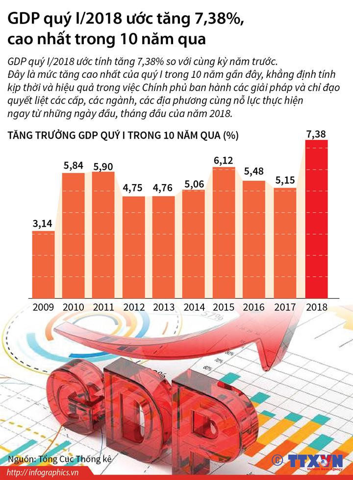 GDP quý I/2018 ước tăng 7,38%, cao nhất trong 10 năm qua