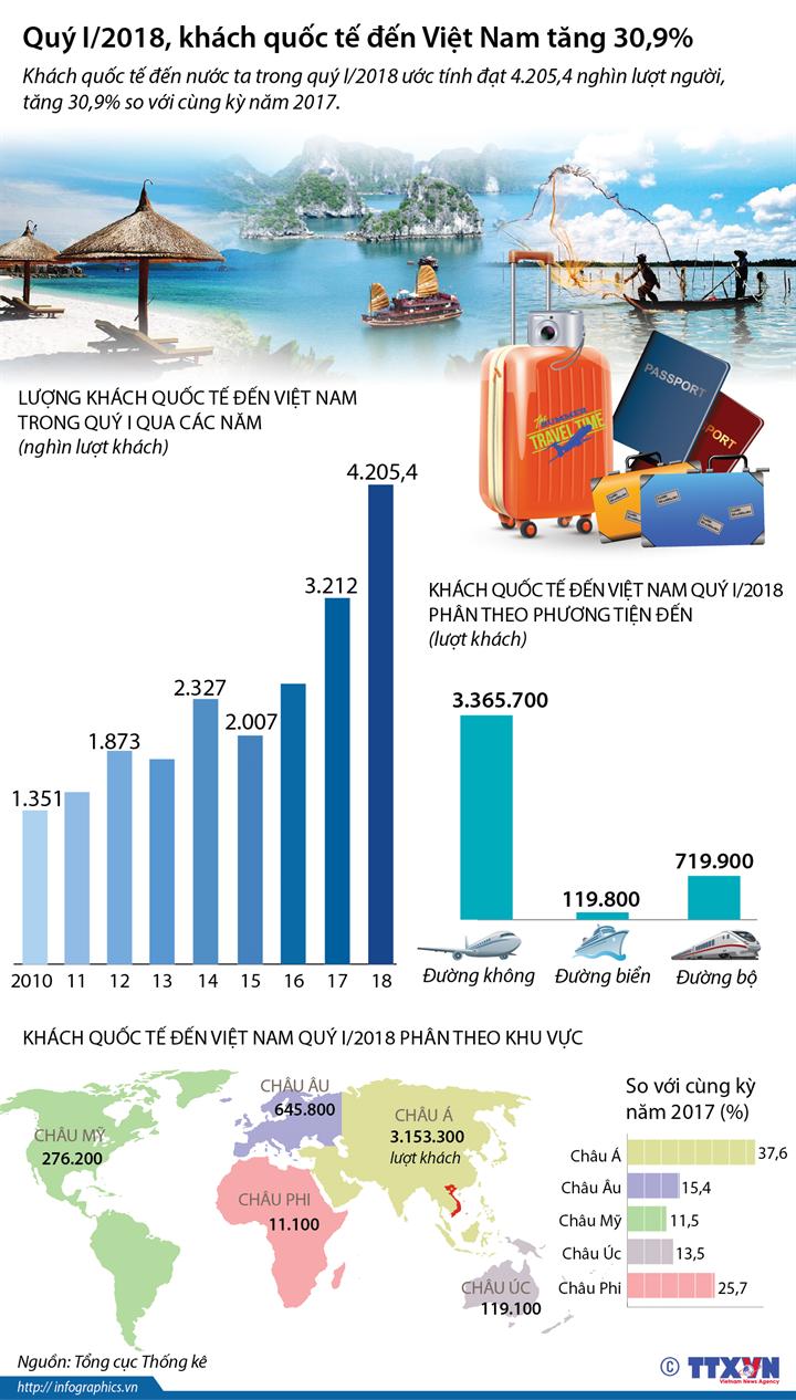Quý I/2018, khách quốc tế đến Việt Nam tăng 30,9%