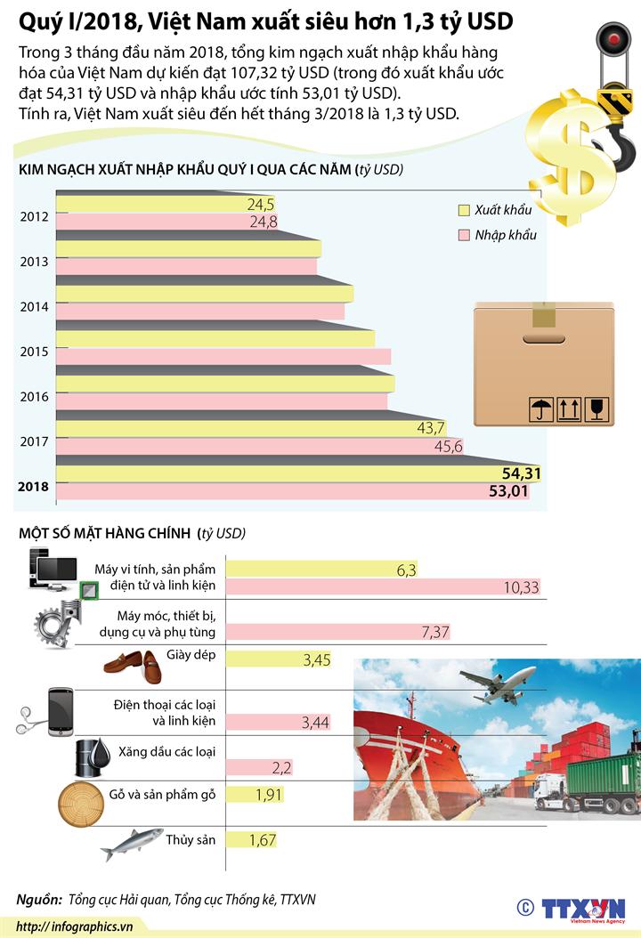 Quý I/2018, Việt Nam xuất siêu hơn 1,3 tỷ USD