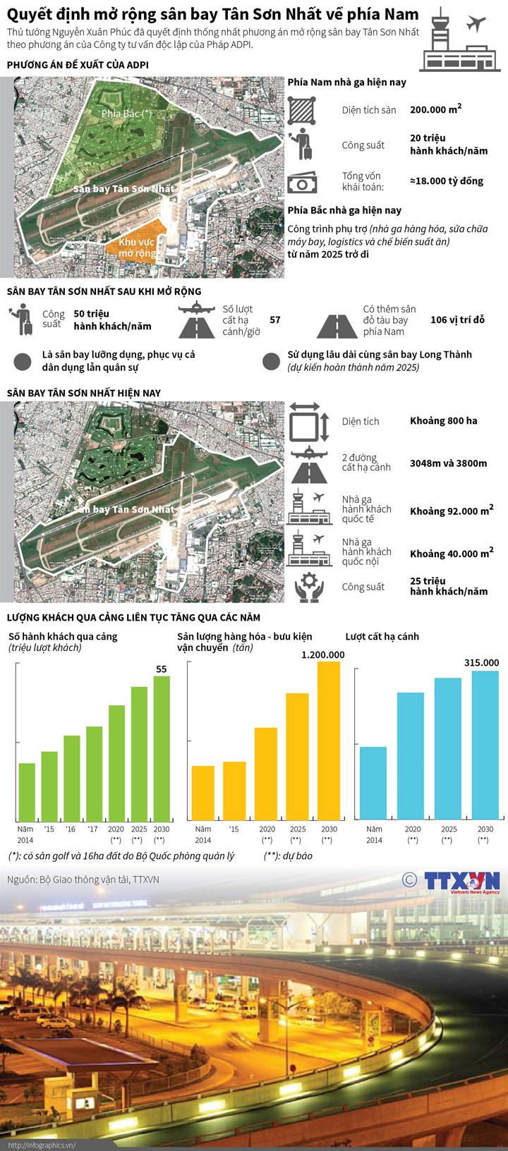 Quyết đinh mở rộng sân bay Tân Sơn Nhất về phía Nam